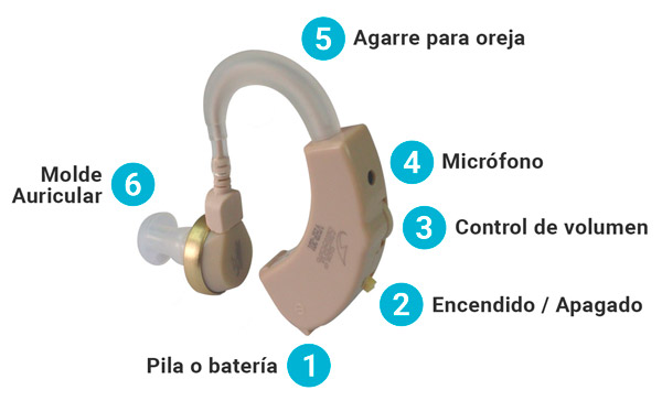 Partes de un audífono para sordos